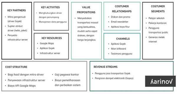 contoh business model canvas GoJek