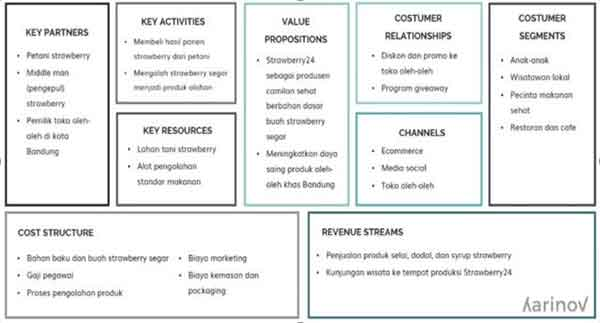 contoh business model canvas bidang makanan