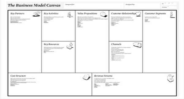 template business model canvas 2