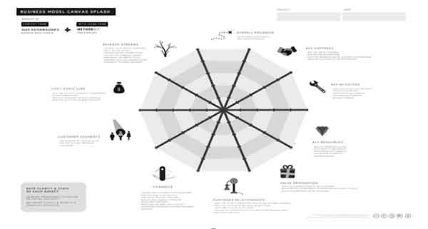 template business model canvas 3