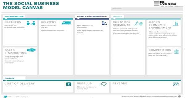 template business model canvas 4